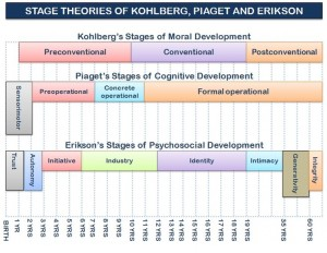 Piaget, Erickson & Kohlberg Stages of moral development sumary
